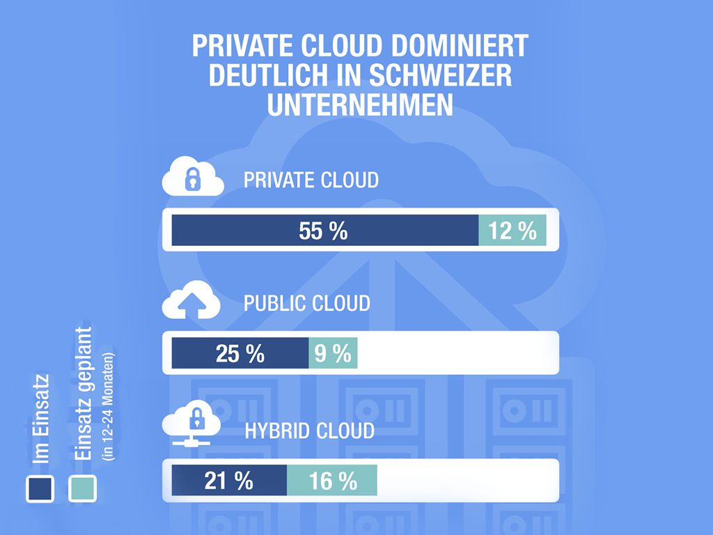 Cloud Fact zur Private Cloud