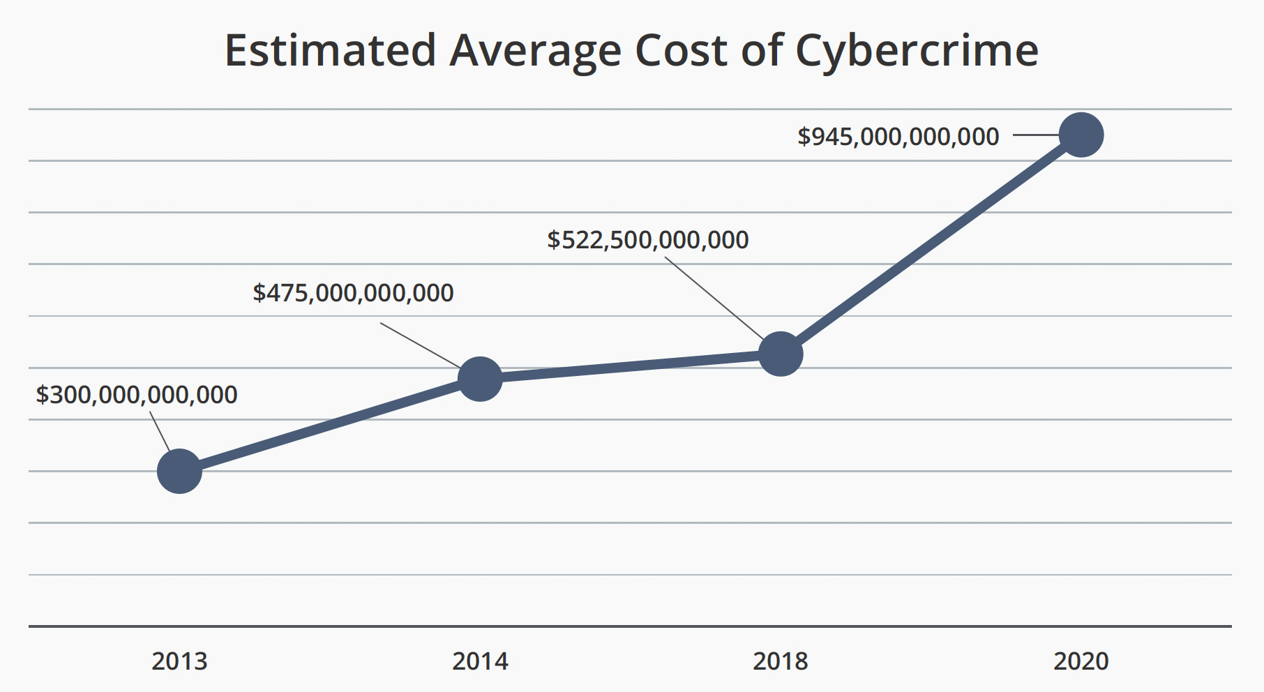 Cybercrime Costs McAffee