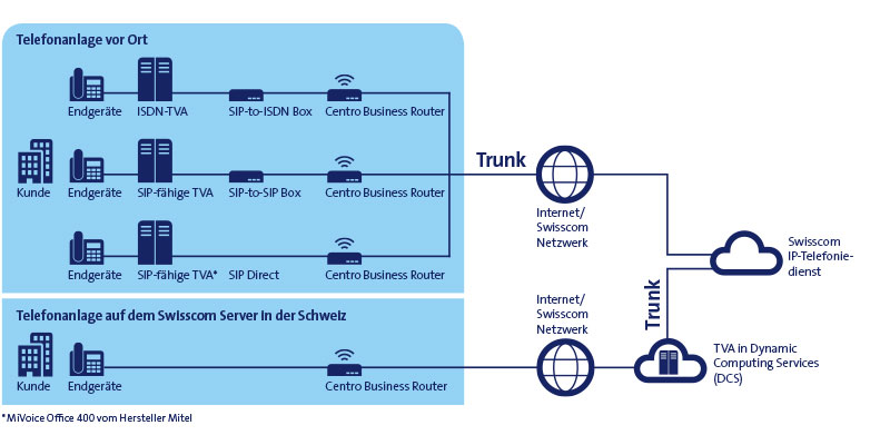 Smart Business Connect Trunk