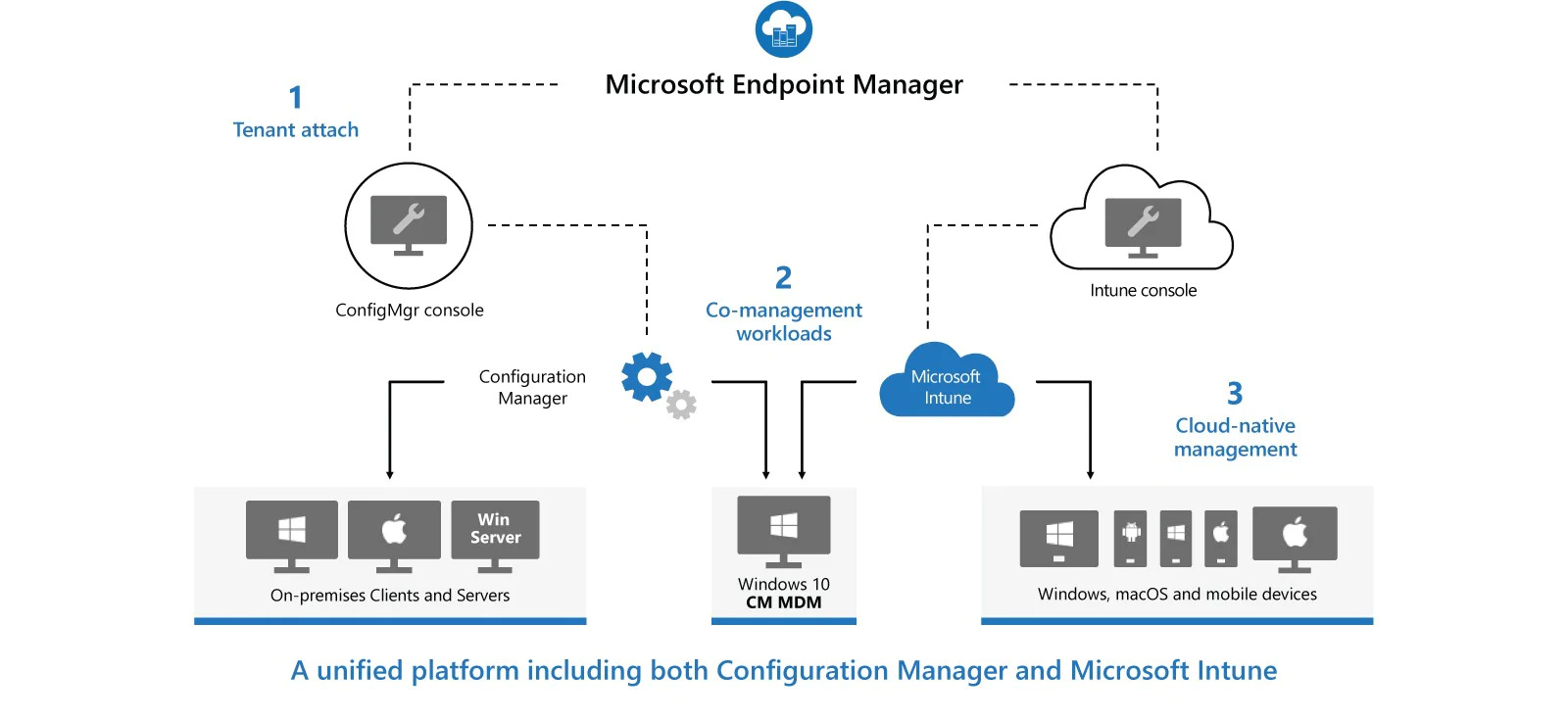 Microsoft Endpoint Manager Flow